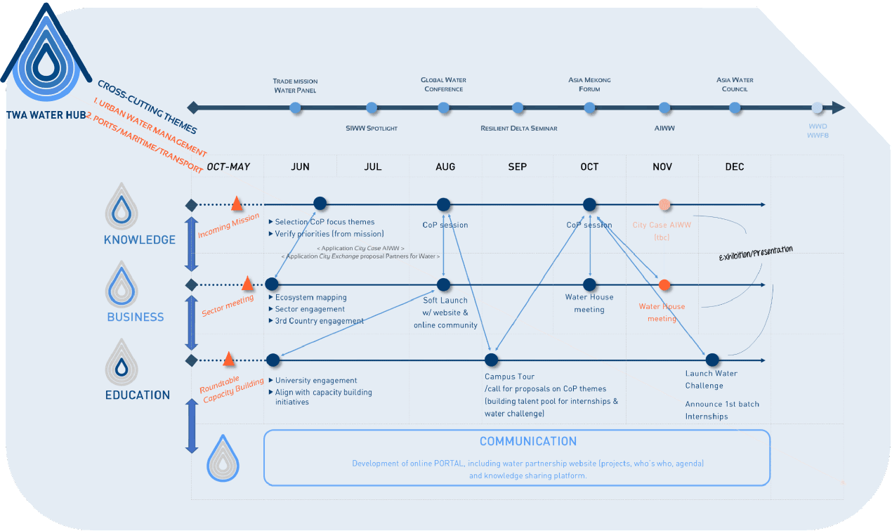 TWA Water Hub Roadmap
