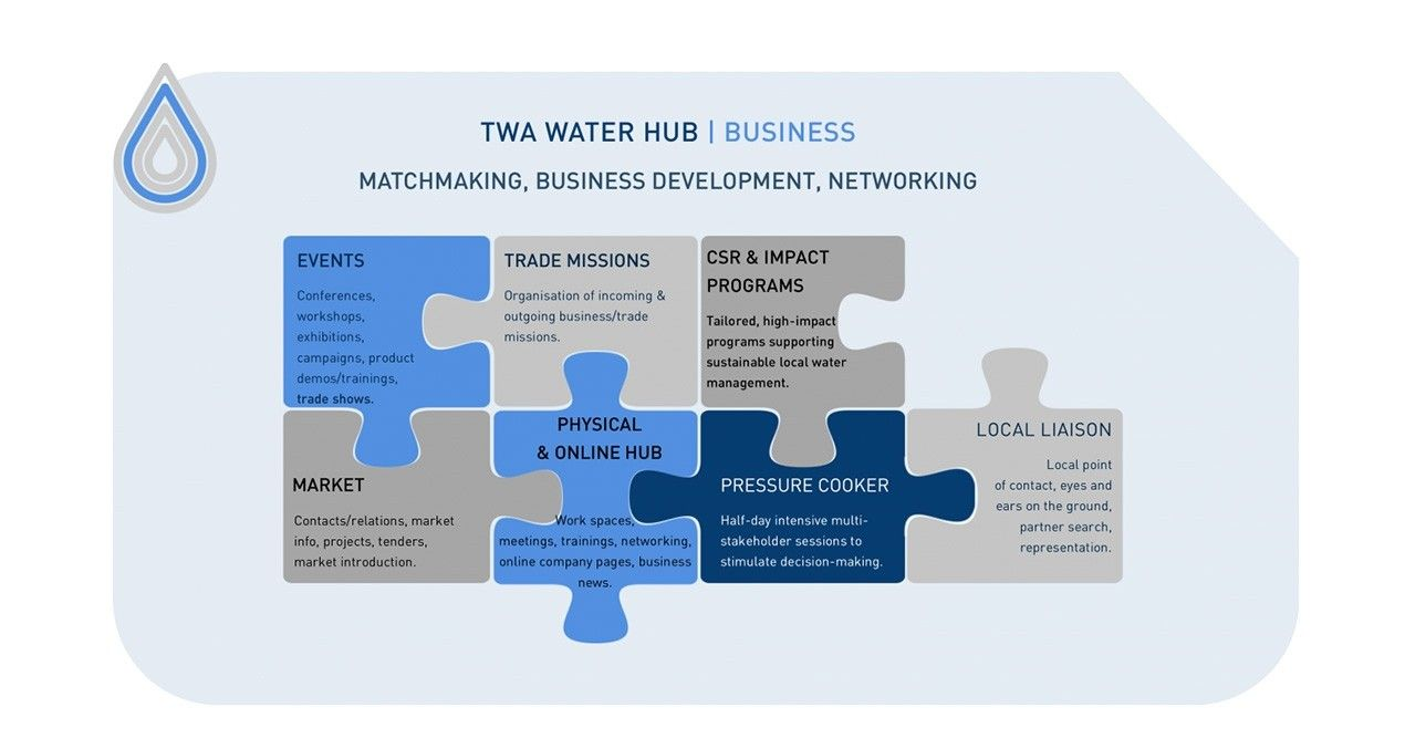 TWA Water Hub Business