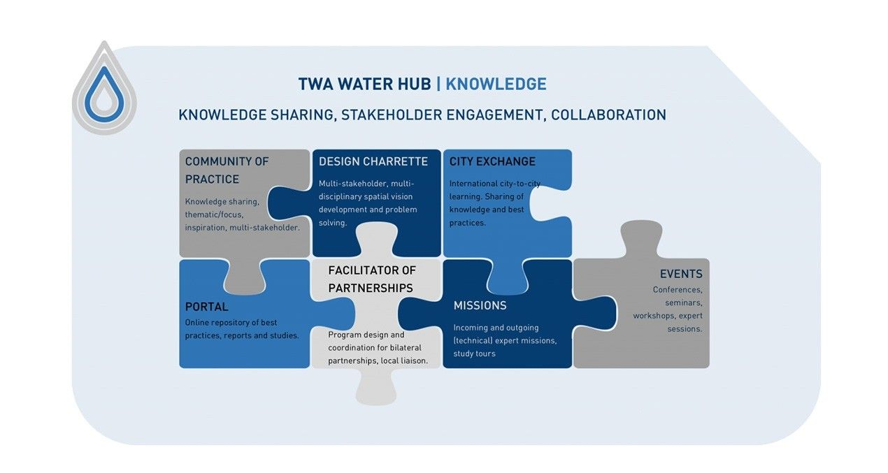 TWA Water Hub Knowledge