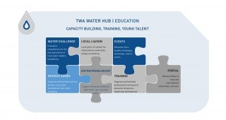 TWA Water Hub Education